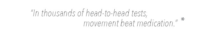 In thousands of head to head tests, movement beat medication.